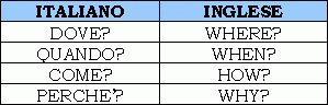 Frase interrogativa for Complemento d arredo in inglese