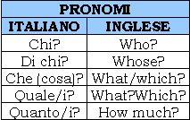 Pronomi interrogativi for Complemento d arredo in inglese